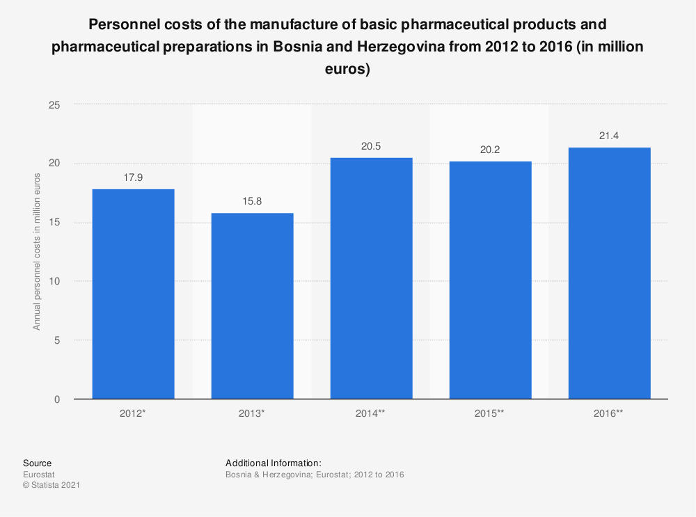 Statistic: Personnel costs of the manufacture of basic pharmaceutical products and pharmaceutical preparations in Bosnia and Herzegovina from 2012 to 2016 (in million euros) | Statista