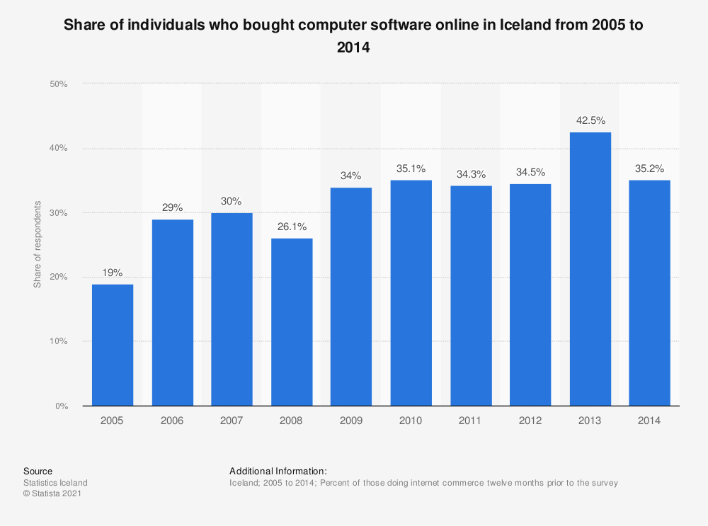 Statistic: Share of individuals who bought computer software online in Iceland from 2005 to 2014 | Statista