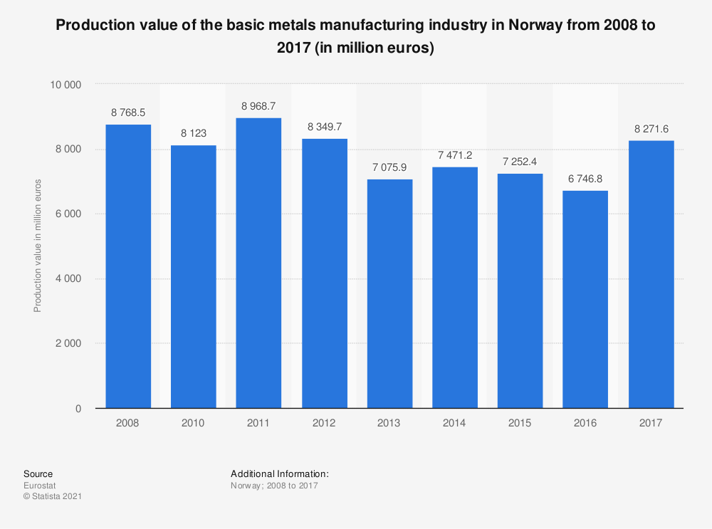 Statistic: Annual production value of the basic metals manufacturing industry in Norway from 2008 to 2014 (in million euros) | Statista