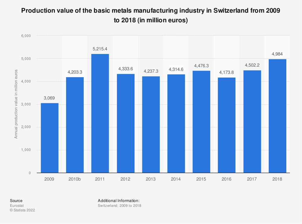 Statistic: Production value of the basic metals manufacturing industry in Switzerland from 2009 to 2015 (in million euros) | Statista