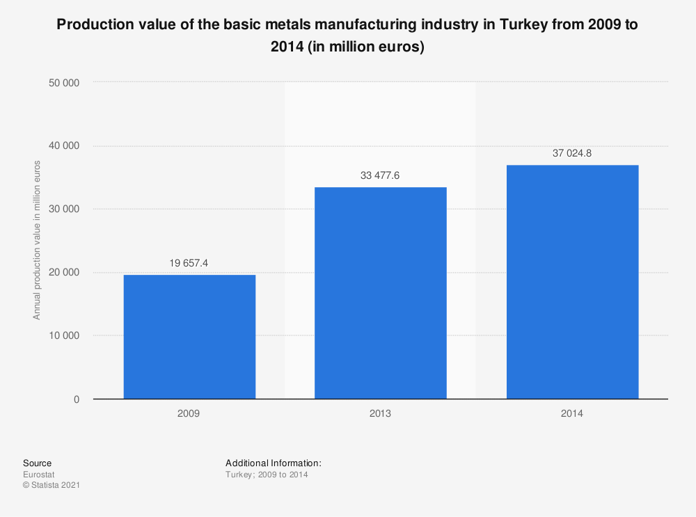 Statistic: Production value of the basic metals manufacturing industry in Turkey from 2009 to 2014 (in million euros)   Statista