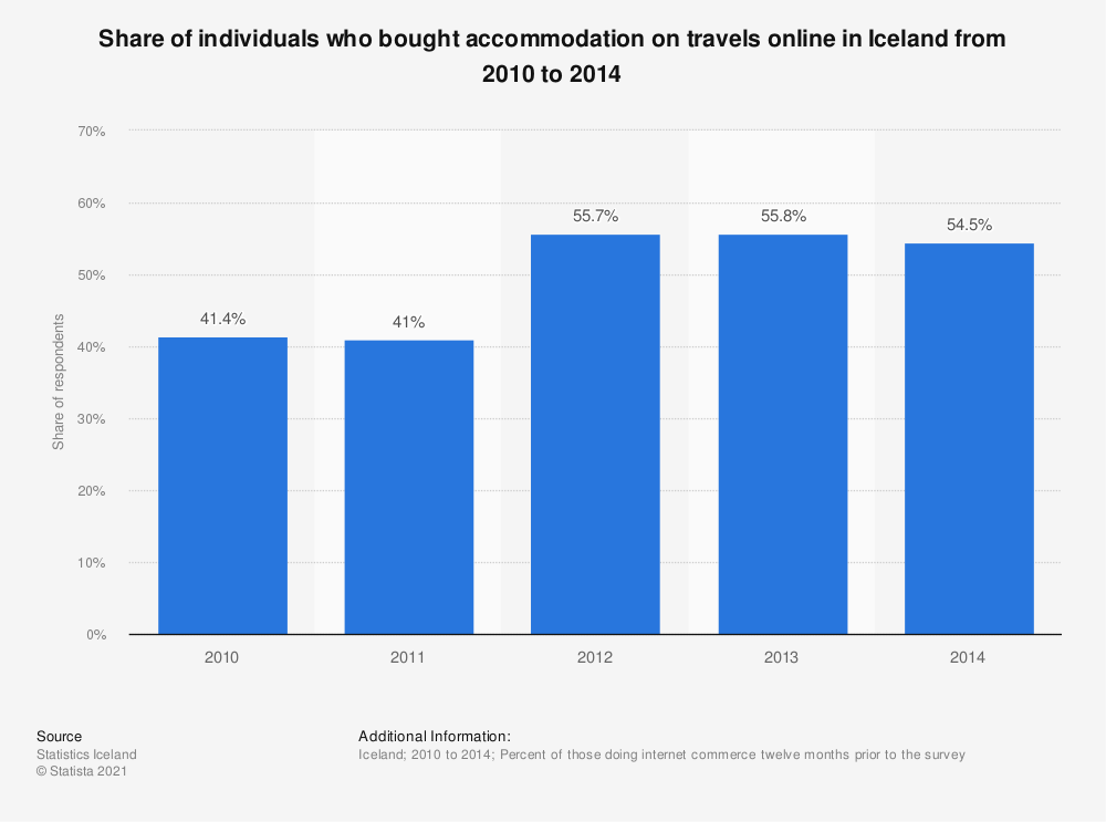 Statistic: Share of individuals who bought accommodation on travels online in Iceland from 2010 to 2014 | Statista