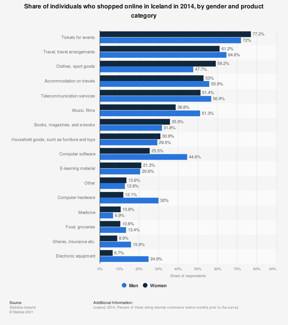 Statistic: Share of individuals who shopped online in Iceland in 2014, by gender and product category | Statista