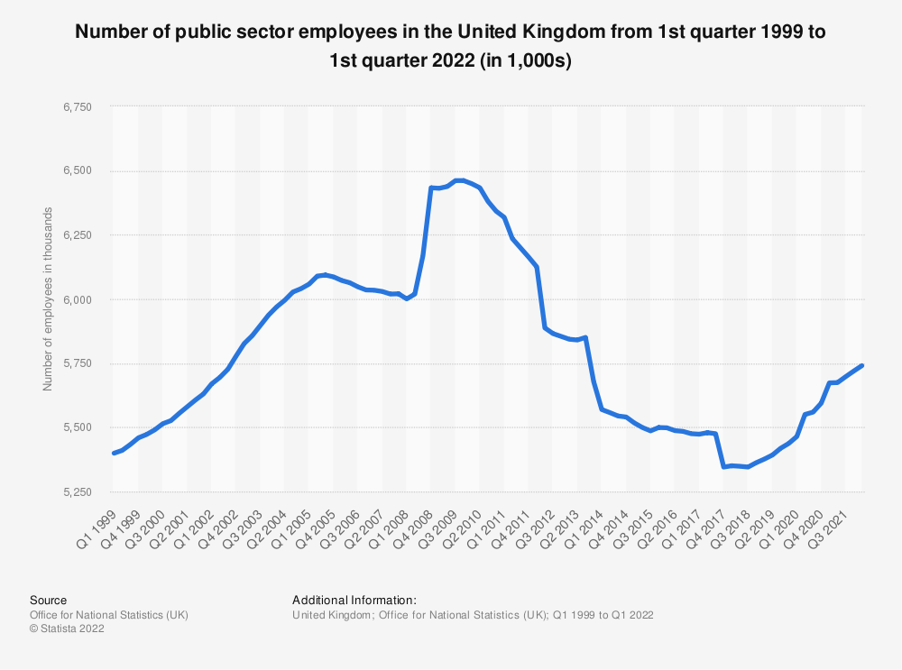 Statistic: Number of public sector employees in the United Kingdom from 1st quarter 1999 to 3rd quarter 2020 (in 1,000s)   Statista