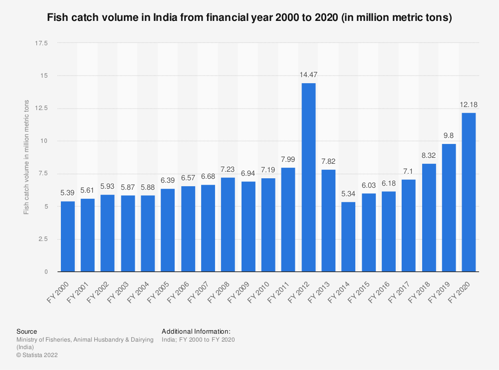 Statistic: Volume of fishes caught in India from FY 2000 to FY 2012 ( in million metric tons) | Statista