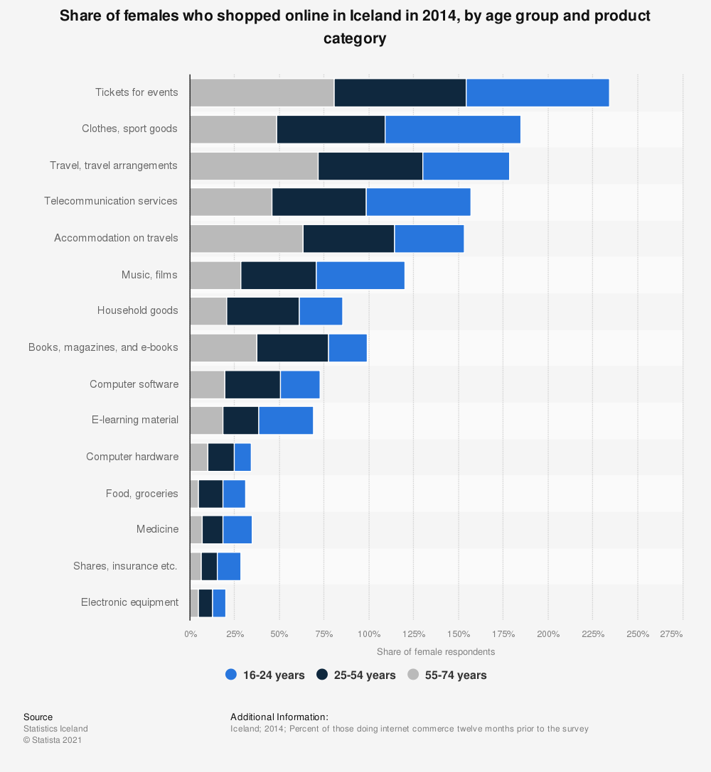 Statistic: Share of females who shopped online in Iceland in 2014, by age group and product category   Statista