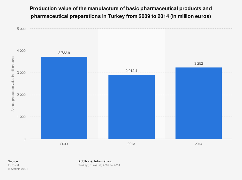 Statistic: Production value of the manufacture of basic pharmaceutical products and pharmaceutical preparations in Turkey from 2009 to 2014 (in million euros) | Statista
