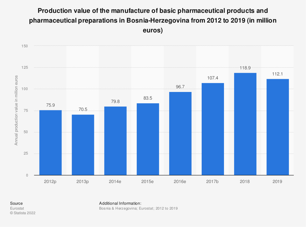 Statistic: Production value of the manufacture of basic pharmaceutical products and pharmaceutical preparations in Bosnia-Herzegovina from 2012 to 2016 (in million euros) | Statista