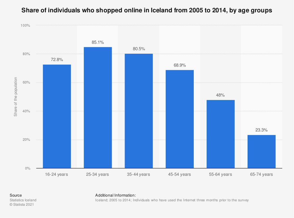 Statistic: Share of individuals who shopped online in Iceland from 2005 to 2014, by age groups | Statista
