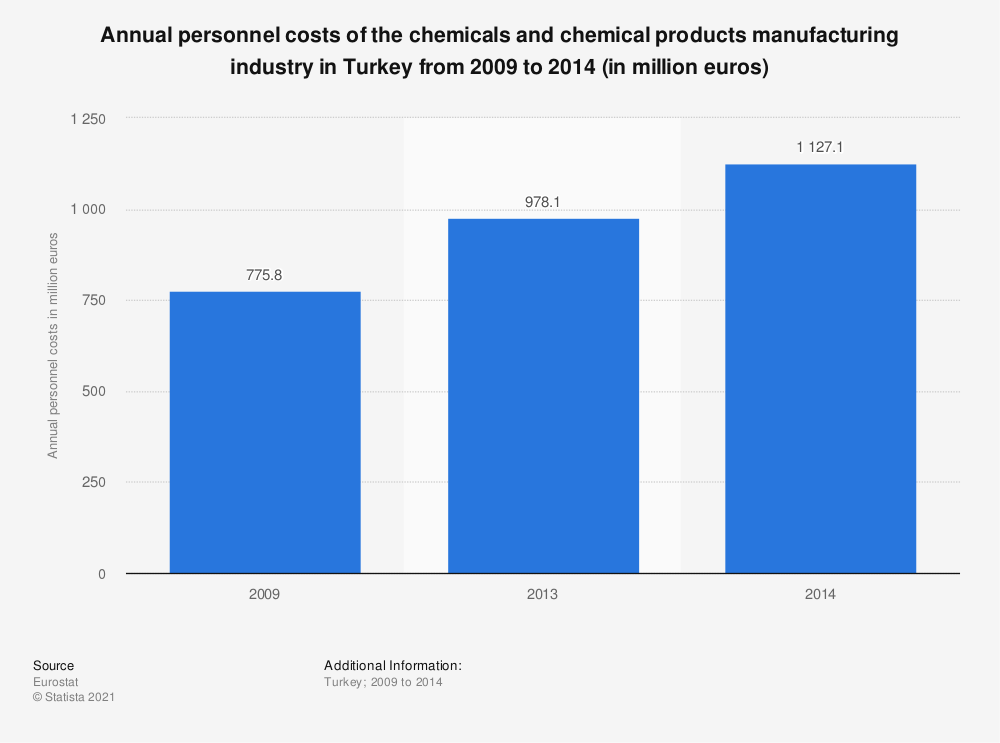 Statistic: Annual personnel costs of the chemicals and chemical products manufacturing industry in Turkey from 2009 to 2014 (in million euros) | Statista