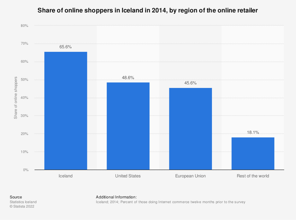 Statistic: Share of online shoppers in Iceland in 2014, by region of the online retailer | Statista
