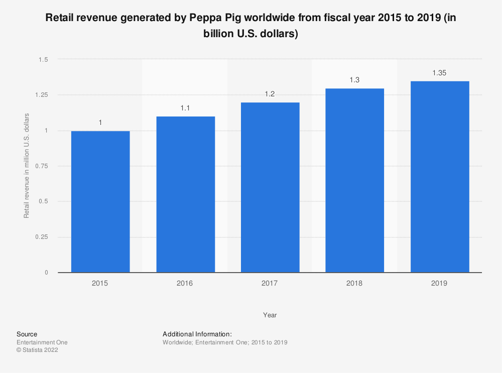 Statistic: Retail revenue generated by Peppa Pig worldwide from fiscal year 2015 to 2019 (in billion U.S. dollars) | Statista