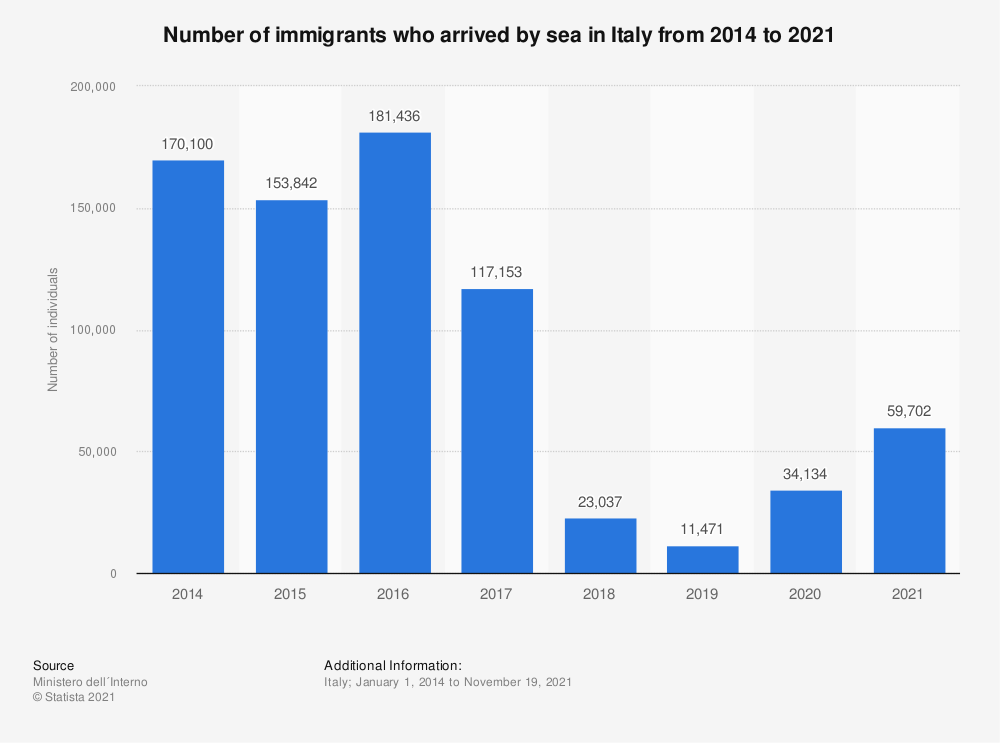 Statistic: Number of immigrants who arrived by sea in Italy from 2014 to 2021 | Statista