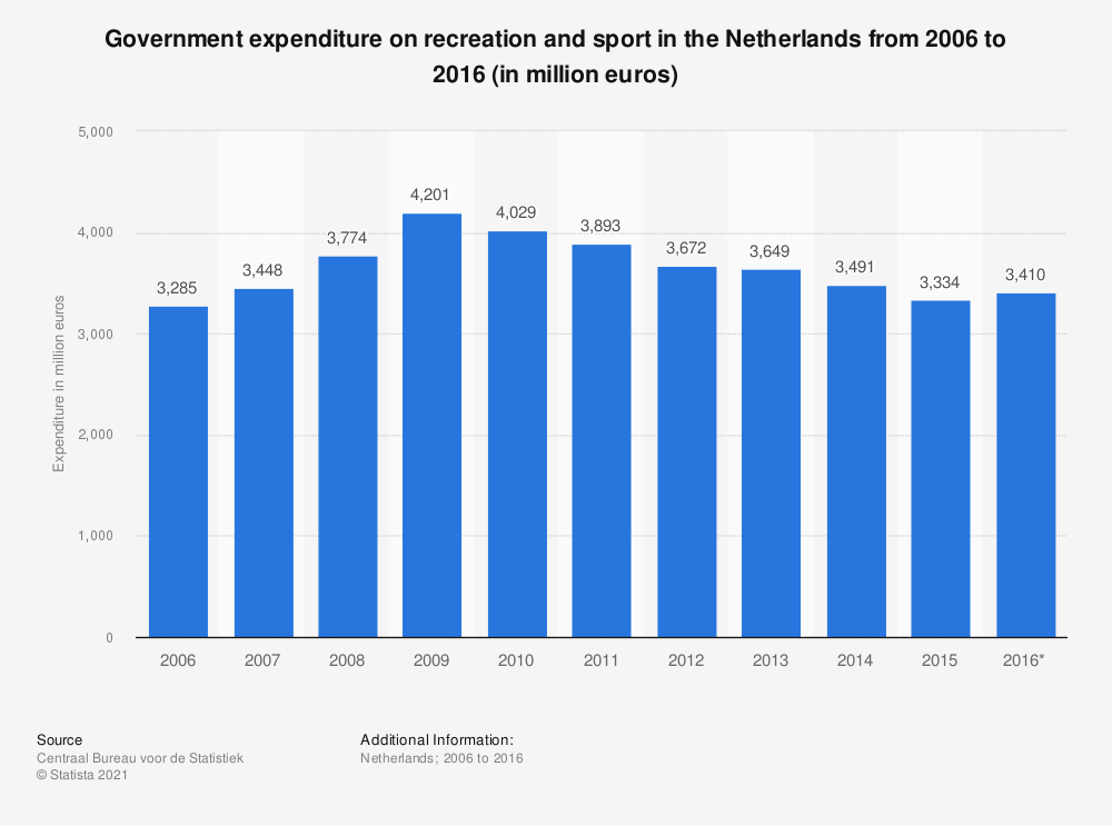 Statistic: Government expenditure on recreation and sport in the Netherlands from 2006 to 2016 (in million euros) | Statista