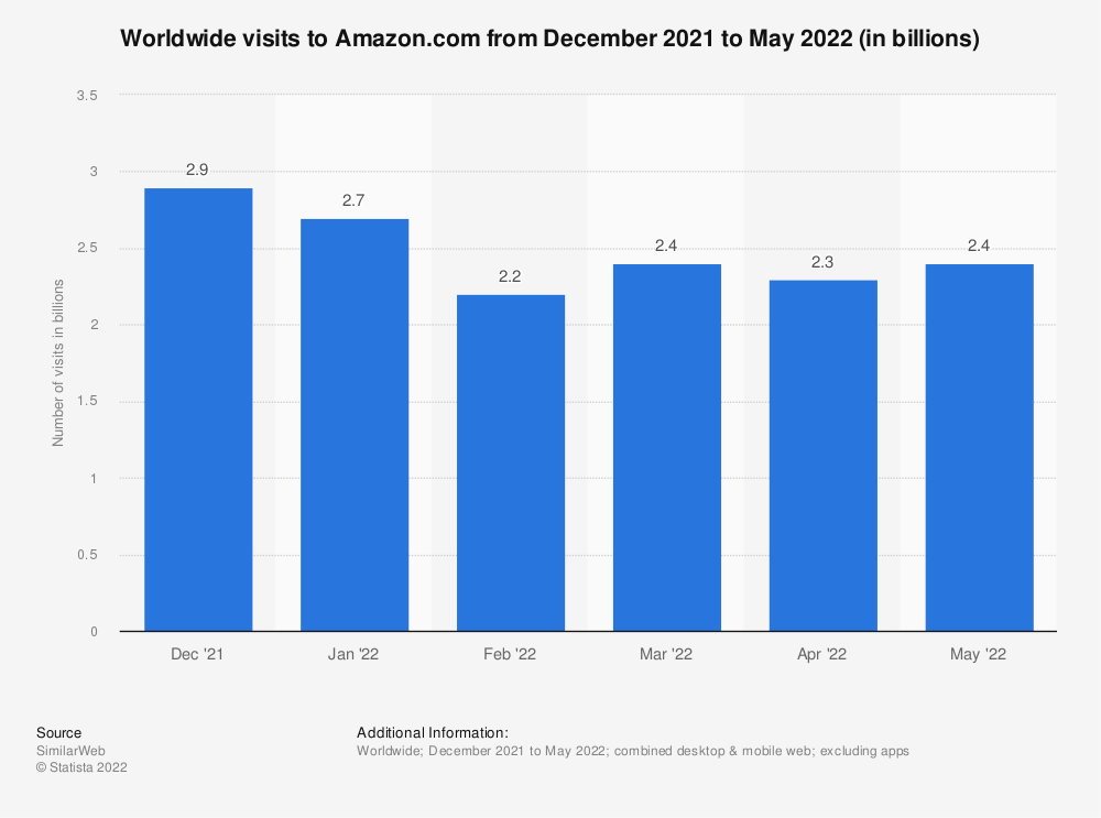 Statistic: Combined desktop and mobile visits to Amazon.com from February 2018 to July 2019 (in millions) | Statista