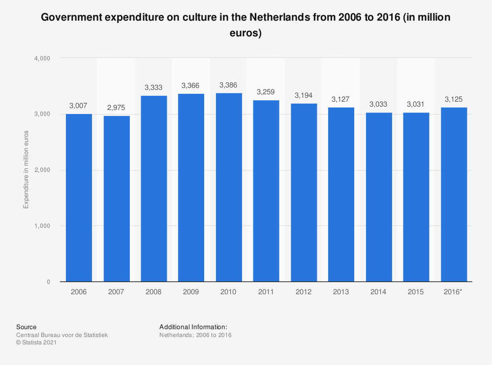 Statistic: Government expenditure on culture in the Netherlands from 2006 to 2016 (in million euros) | Statista