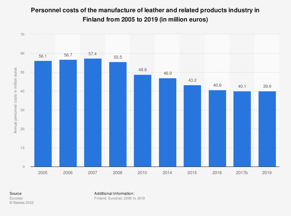 Statistic: Personnel costs of the manufacture of leather and related products industry in Finland from 2008 to 2016 (in million euros) | Statista