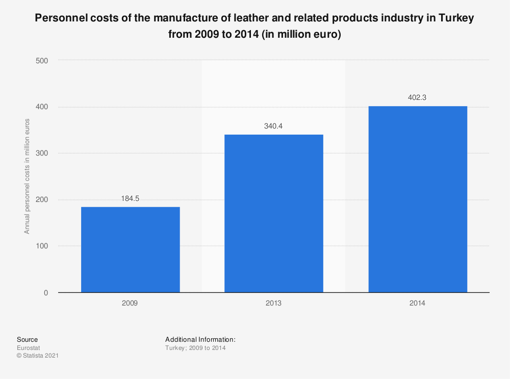 Statistic: Personnel costs of the manufacture of leather and related products industry in Turkey from 2009 to 2014 (in million euro) | Statista