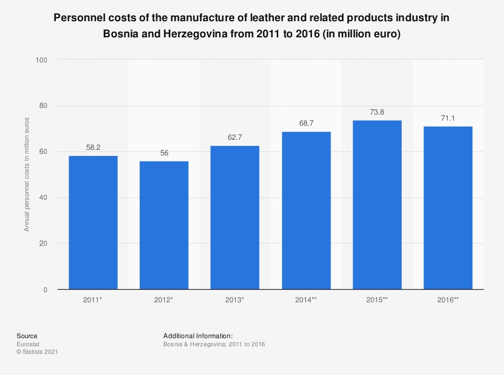 Statistic: Personnel costs of the manufacture of leather and related products industry in Bosnia and Herzegovina from 2011 to 2016 (in million euro) | Statista