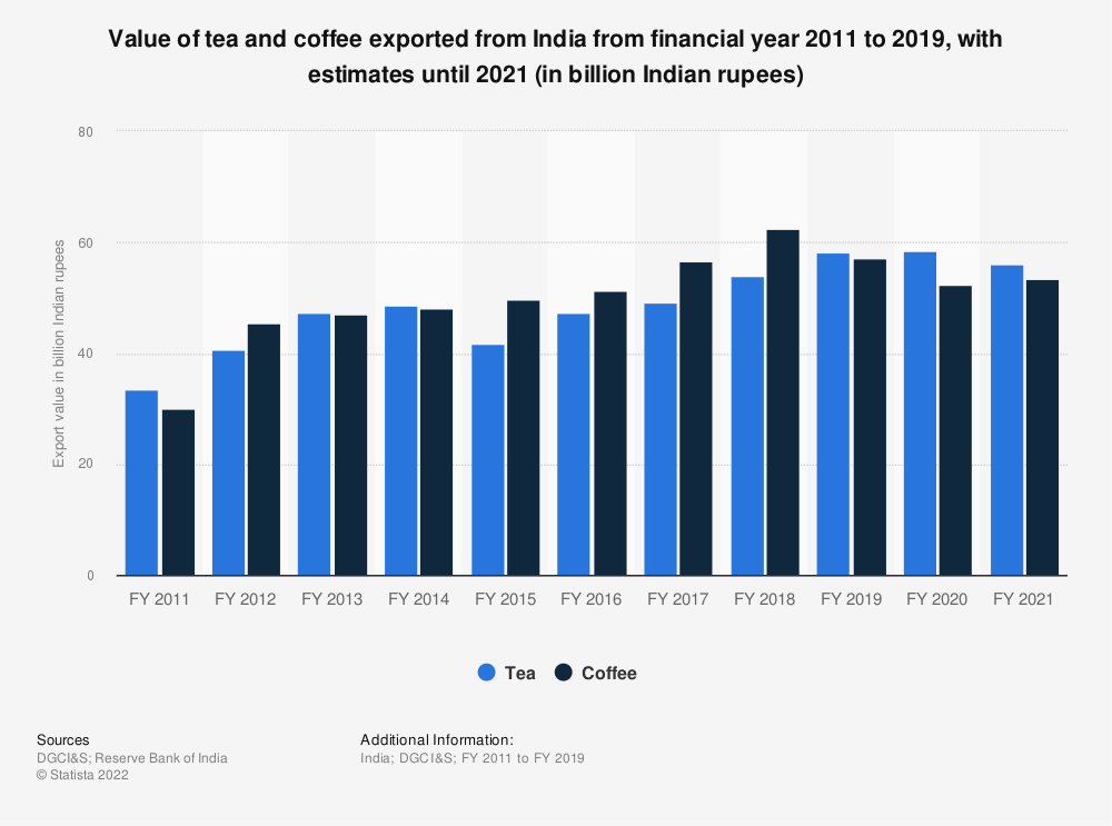 Statistic: Value of tea and coffee exports from India between FY 2011 and FY 2019 (in billion Indian rupees) | Statista