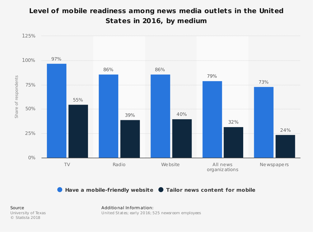 Statistic: Level of mobile readiness among news media outlets in the United States in 2016, by medium | Statista