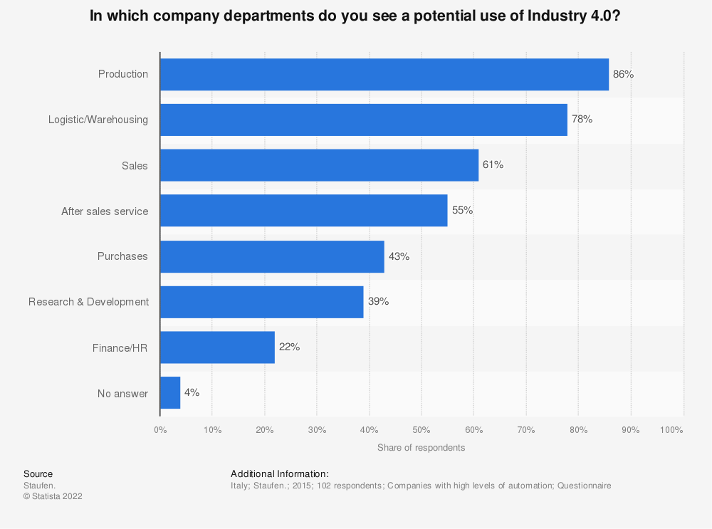 Statistic: In which company departments do you see a potential use of Industry 4.0? | Statista