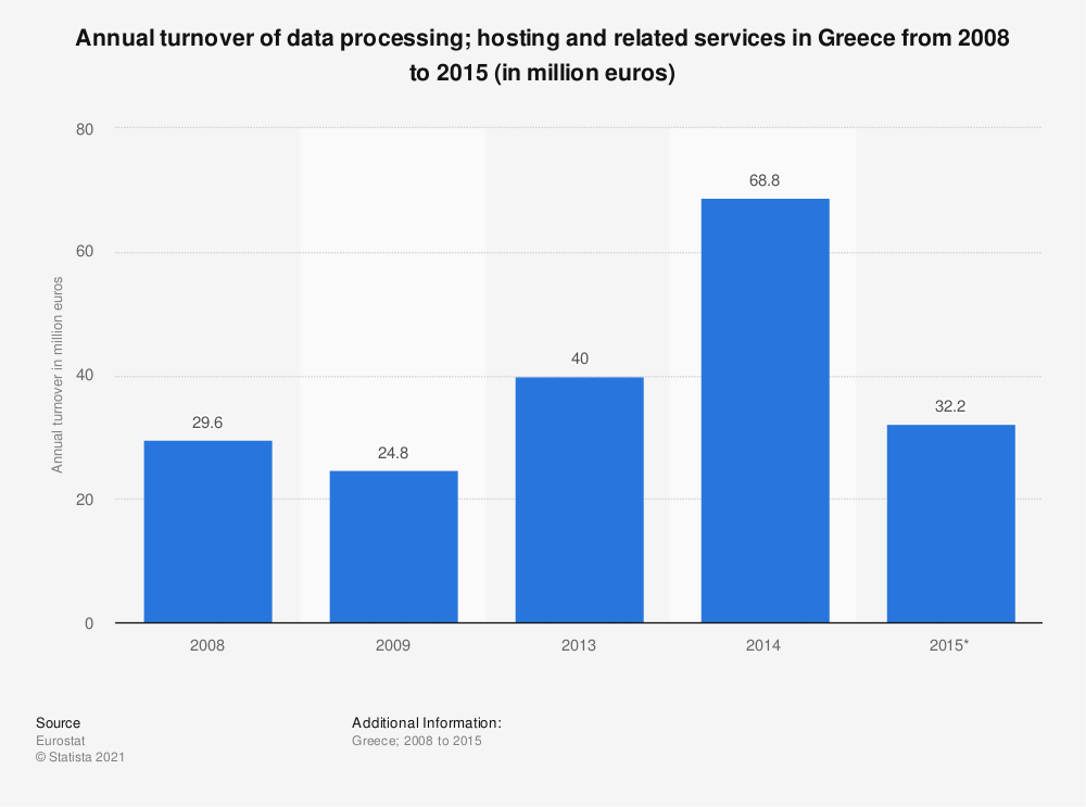 Statistic: Annual turnover of data processing; hosting and related services in Greece from 2008 to 2014 (in million euros) | Statista