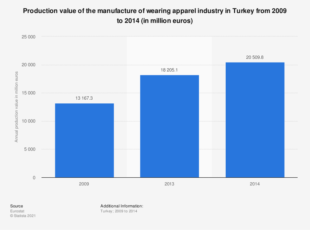 Statistic: Production value of the manufacture of wearing apparel industry in Turkey from 2009 to 2014 (in million euros) | Statista