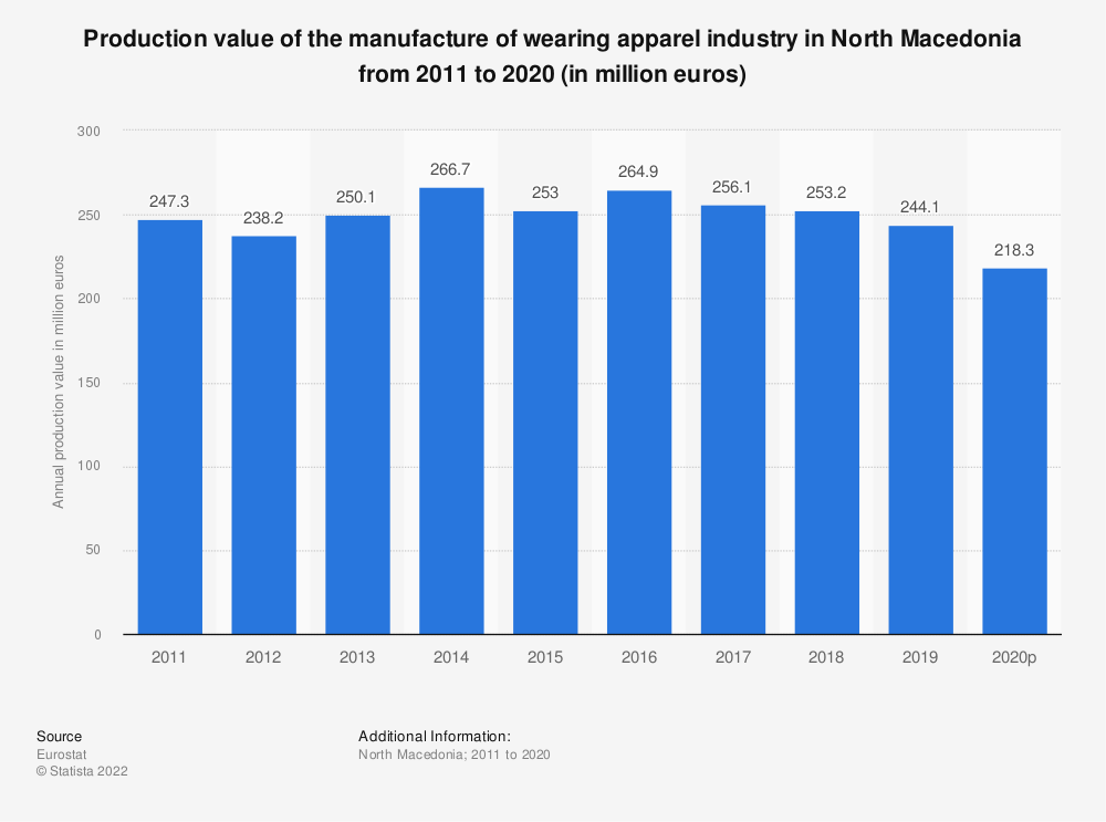 Statistic: Production value of the manufacture of wearing apparel industry in North Macedonia from 2011 to 2017 (in million euros) | Statista
