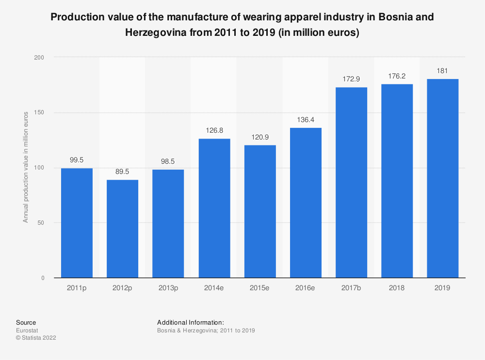 Statistic: Production value of the manufacture of wearing apparel industry in Bosnia and Herzegovina from 2011 to 2016 (in million euros) | Statista