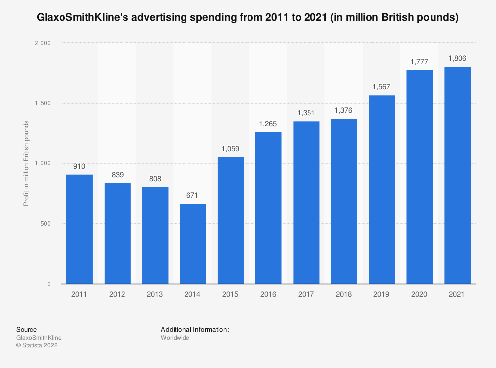 Statistic: GlaxoSmithKline's advertising spending from 2011 to 2020 (in million British pounds) | Statista