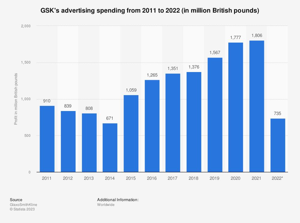 Statistic: GlaxoSmithKline's advertising spending from 2011 to 2017 (in million British pounds) | Statista