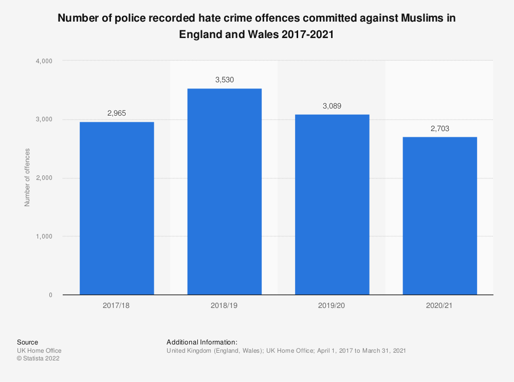 Statistic: Number of police recorded hate crime offences committed against Muslims in England and Wales 2017-2020   Statista