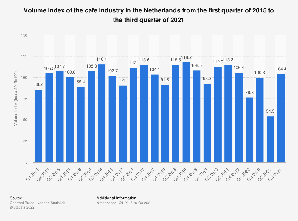 Statistic: Volume index of the cafe industry in the Netherlands from the first quarter of 2015 to the first quarter of 2020 | Statista