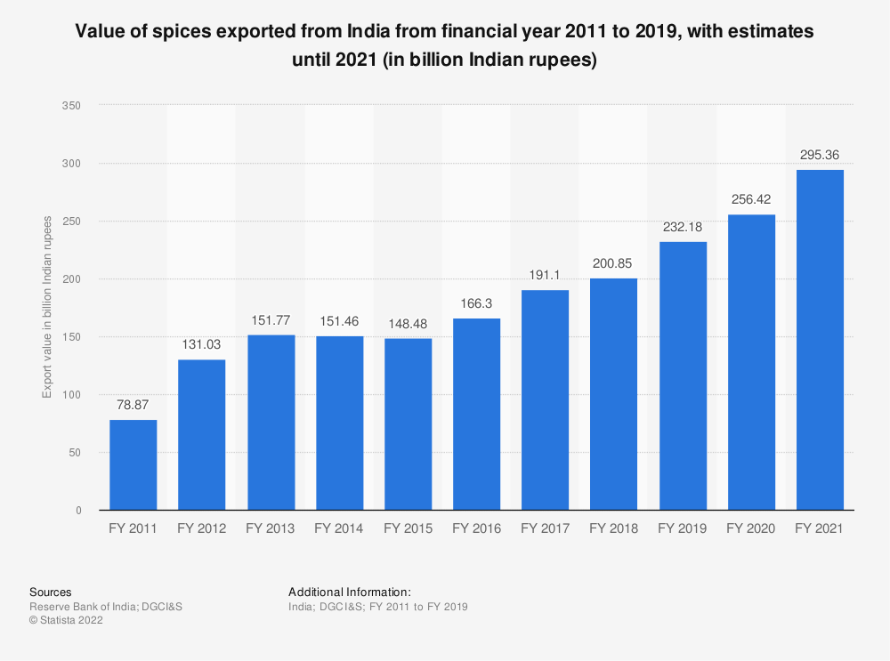 Statistic: Export value of spices in India from FY 2011 to FY 2019 (in billion Indian rupees) | Statista