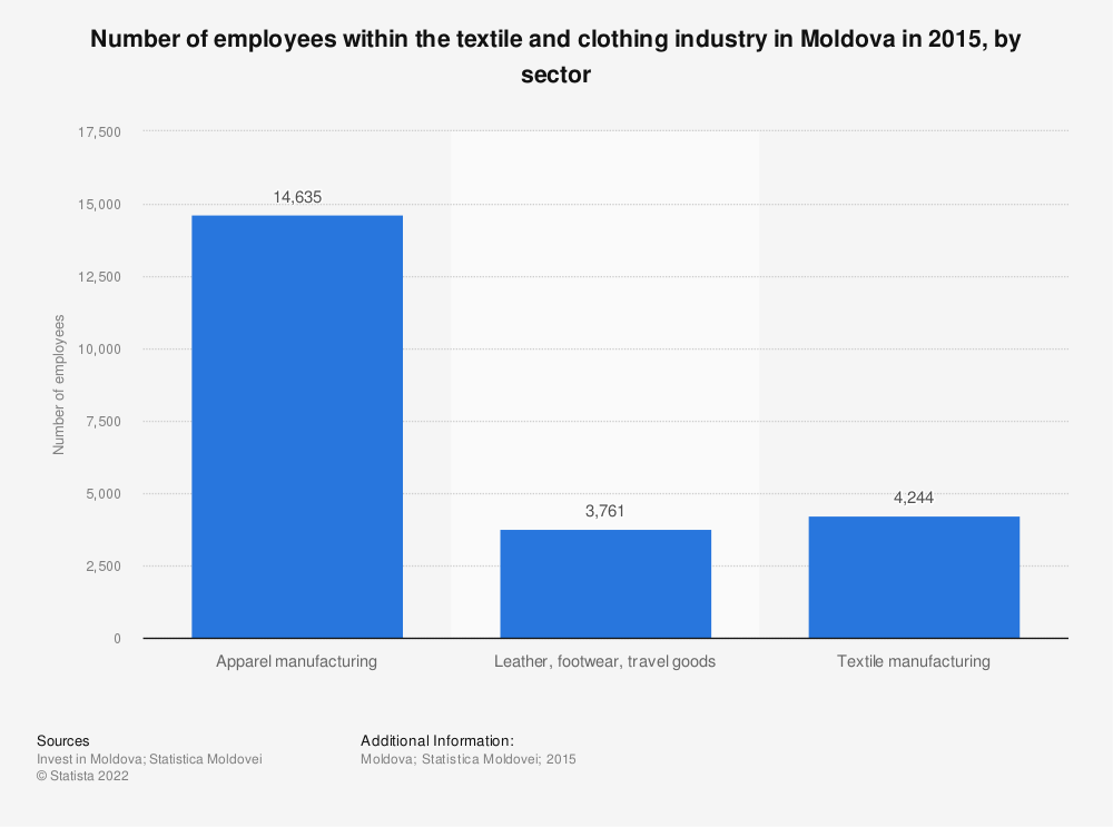 Statistic: Number of employees within the textile and clothing industry in Moldova in 2015, by sector | Statista