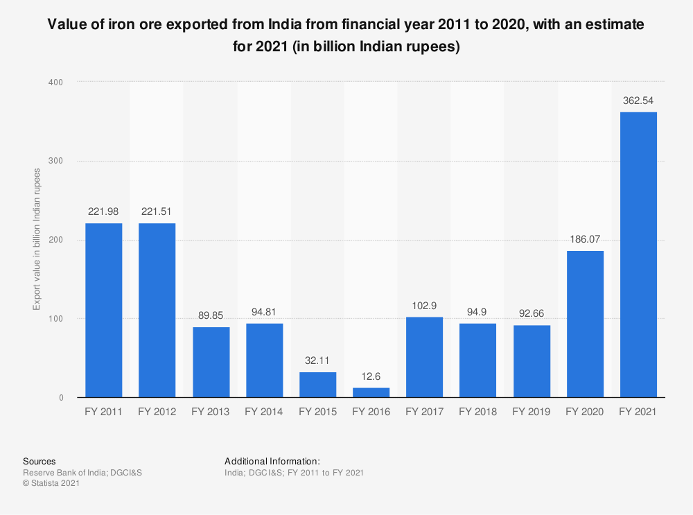 Statistic: Value of iron ore exported from India from financial year 2011 to 2019, with an estimate for 2020 (in billion Indian rupees) | Statista