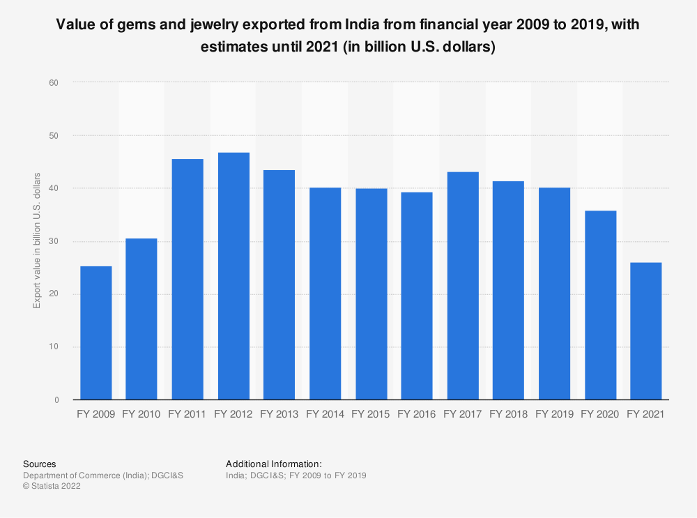 Statistic: Value of gems and jewelry exported from India between financial year 2009 and 2020 (in billion U.S. dollars) | Statista