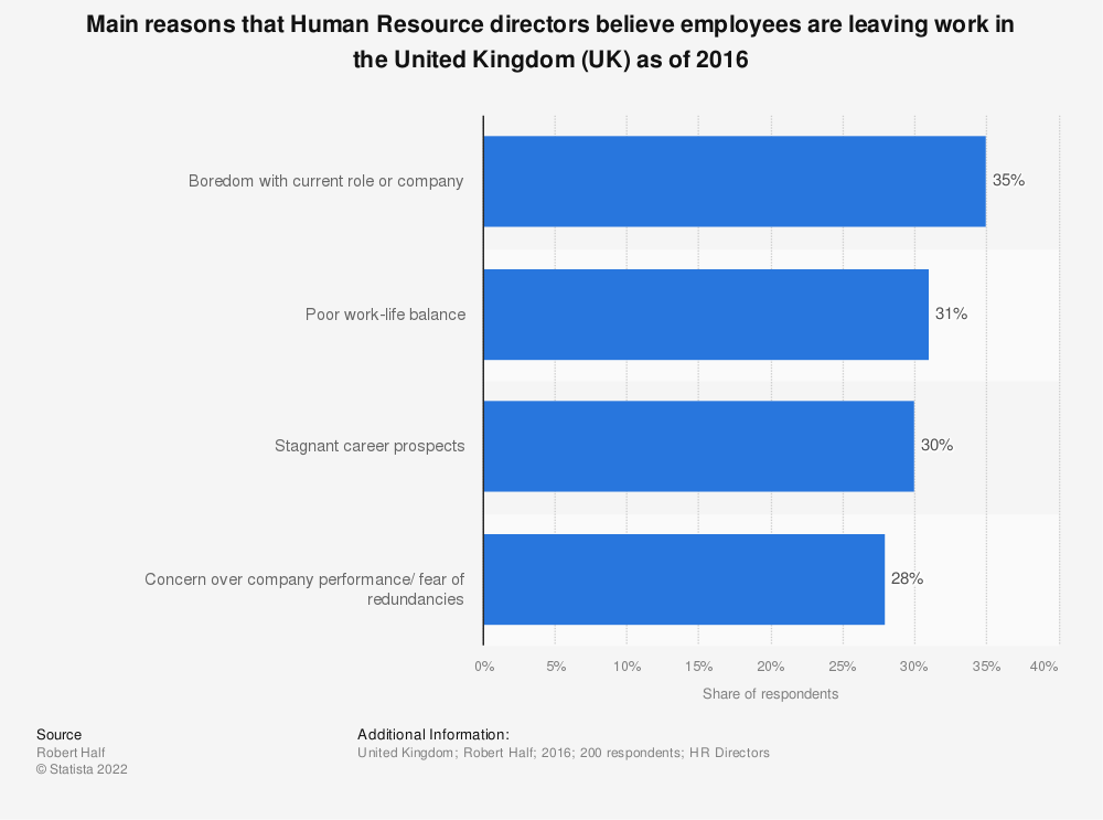 Statistic: Main reasons that Human Resource directors believe employees are leaving work in the United Kingdom (UK) as of 2016  | Statista