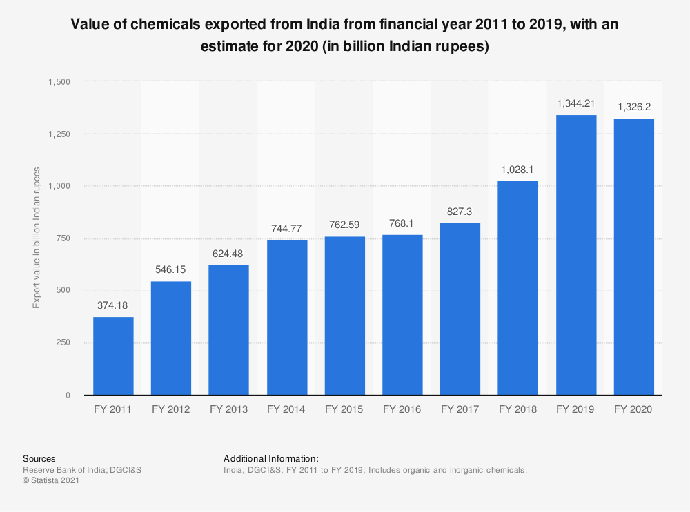 Statistic: Value of chemicals exported from India between financial year 2011 and 2020 (in billion Indian rupees) | Statista