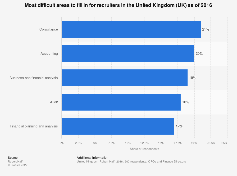 Statistic: Most difficult areas to fill in for recruiters in the United Kingdom (UK) as of 2016  | Statista