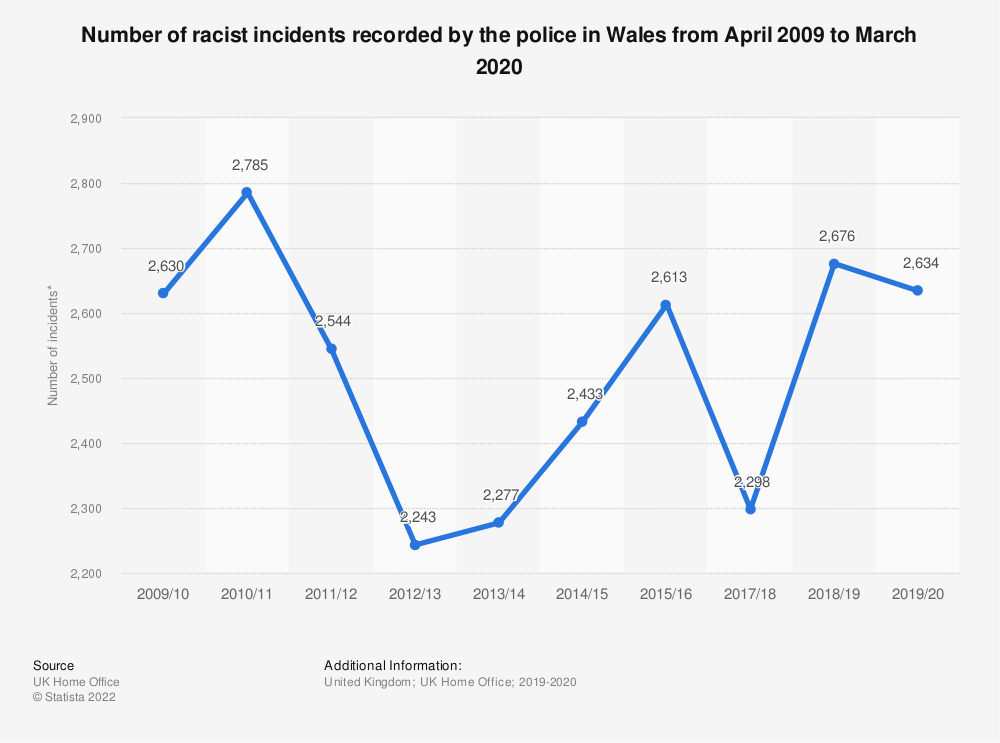 Statistic: Number of racist incidents recorded by the police in Wales from April 2009 to March 2019 | Statista