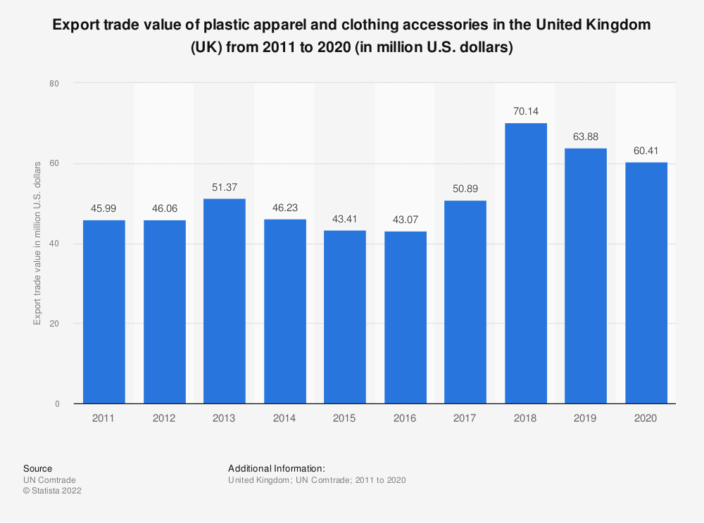 Statistic: Export trade value of plastic apparel and clothing accessories in the United Kingdom (UK) from 2011 to 2018 (in million U.S. dollars) | Statista
