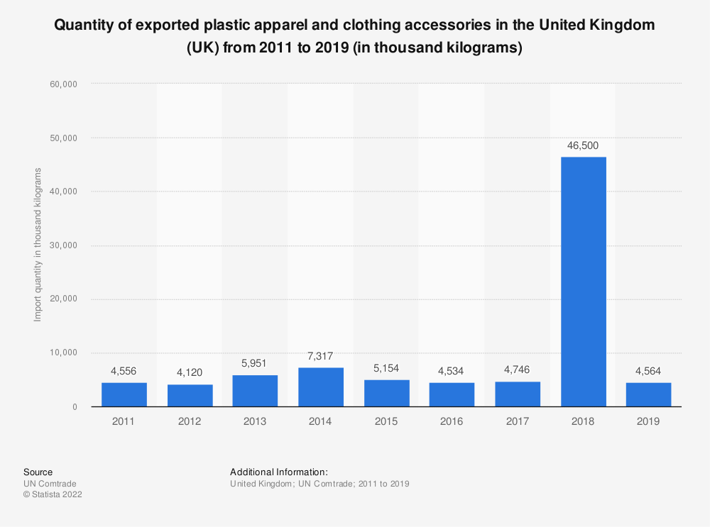 Statistic: Quantity of exported plastic apparel and clothing accessories in the United Kingdom (UK) from 2011 to 2018 (in thousand kilograms) | Statista