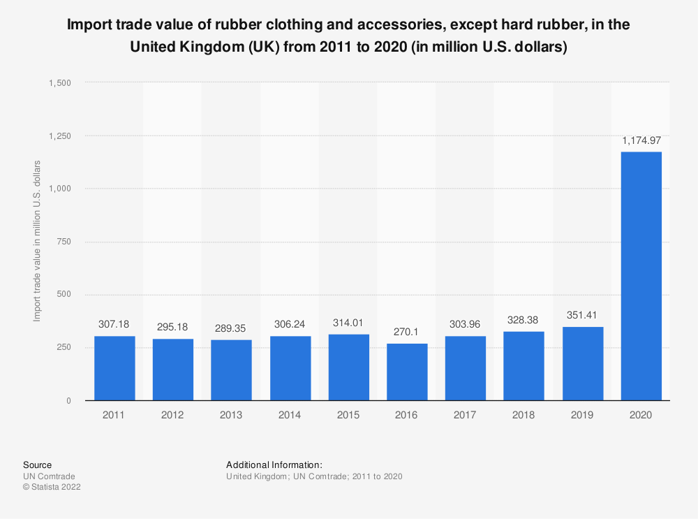 Statistic: Import trade value of rubber clothing and accessories, except hard rubber, in the United Kingdom (UK) from 2011 to 2019 (in million U.S. dollars)   Statista