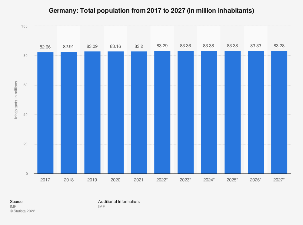 Statistic: Germany: Total population from 2014 to 2024 (in million inhabitants)   Statista
