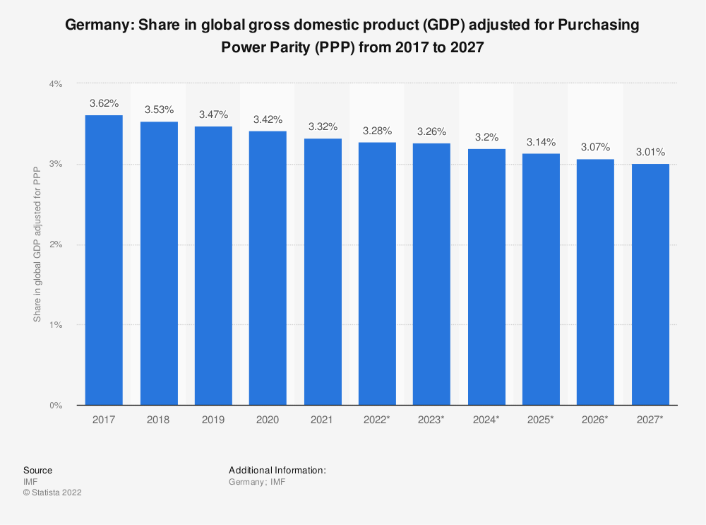 Statistic: Germany: Share in global gross domestic product (GDP) adjusted for Purchasing Power Parity (PPP) from 2014 to 2024 | Statista