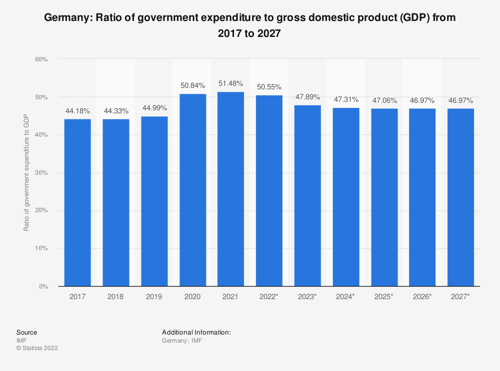 Statistic: Germany: Ratio of government expenditure to gross domestic product (GDP) from 2014 to 2024 | Statista