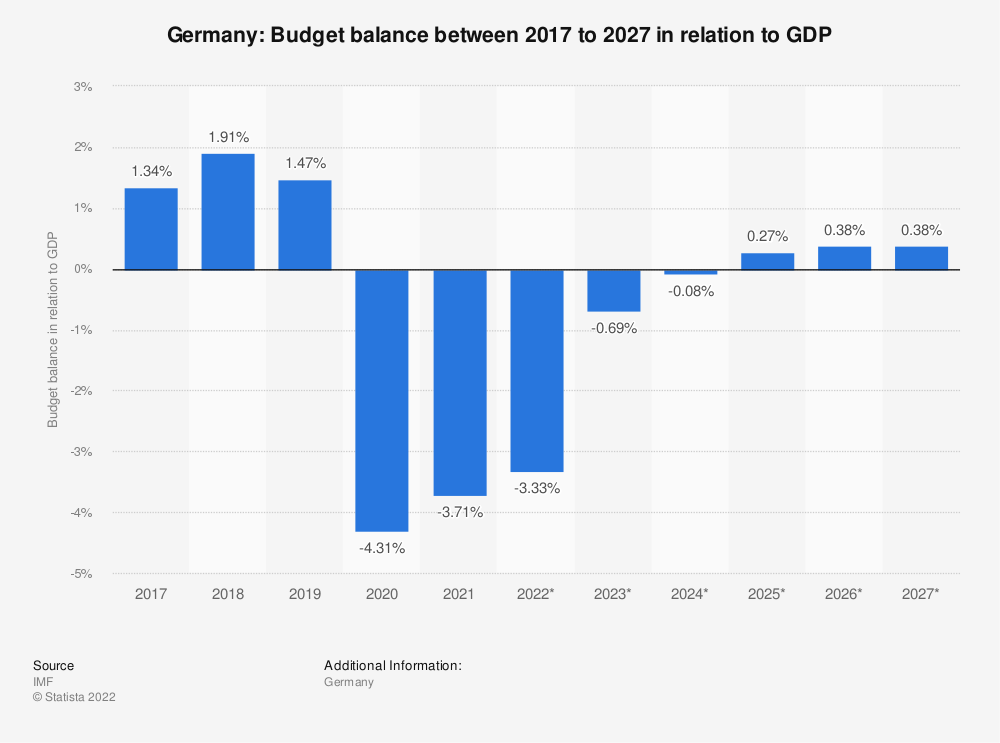 Statistic: Germany: Budget balance between 2009 to 2021 in relation to GDP | Statista
