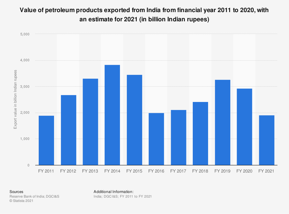 Statistic: Value of petroleum products exported from India from financial year 2011 to 2019, with an estimate for 2020 (in billion Indian rupees) | Statista